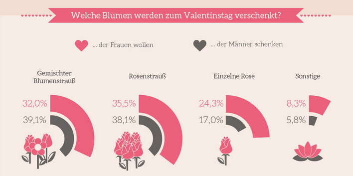 wer feiert den valentinstag. Black Bedroom Furniture Sets. Home Design Ideas