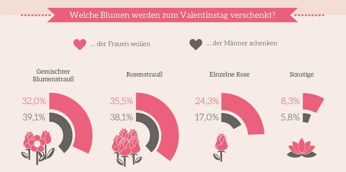 Valentiinstag